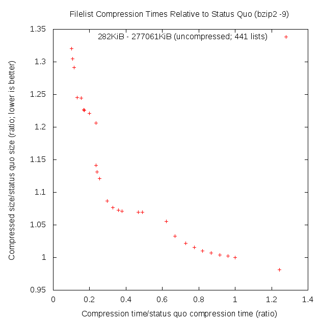 Time vs size efficiency scatterplot (all filelists, sans high-FreeArc)
