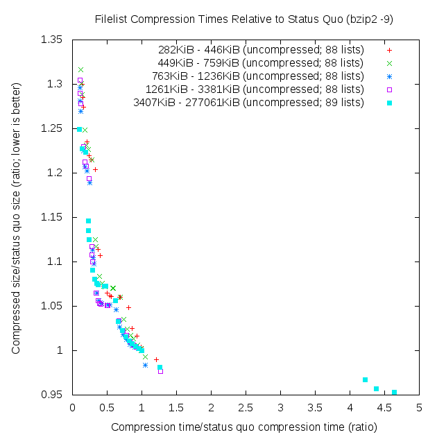 Time vs size efficiency scatterplot (quintiles)