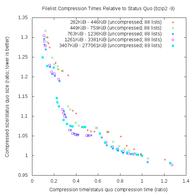 Time vs size efficiency scatterplot (quintiles, sans high FreeArc settings)