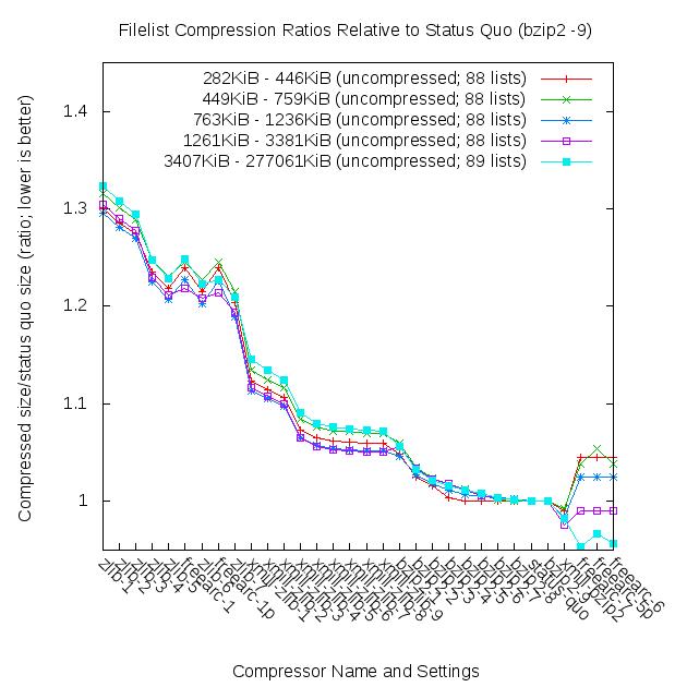 Size ratios (quintiles)